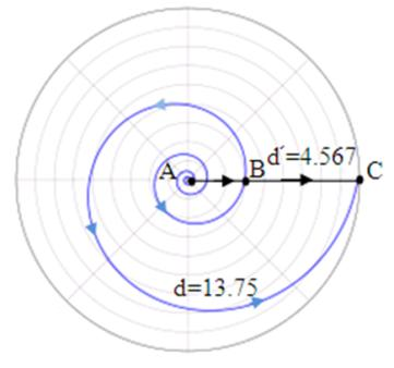 Fig. 5 ⁽⁷⁾  This natural logarithmic spiral track, has a pitch equals 10, which is nearly the same as the spiral arm shape of the Milky Way, also same as the logarithmic spiral track of a paper accelerating in its expansion,